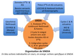 SINDIA Scheme